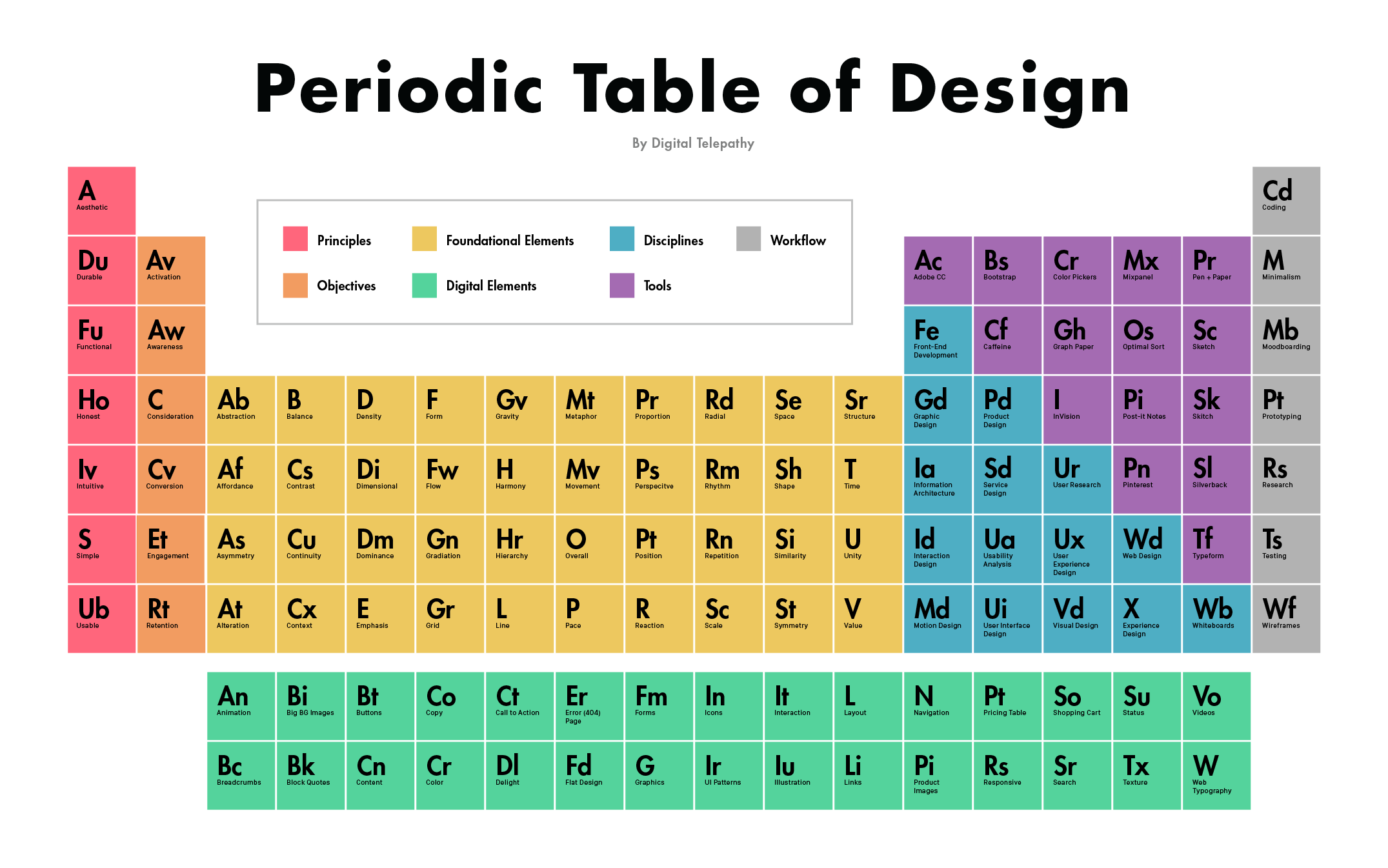 Psicologia colors and google on pinterest for 105 periodic table